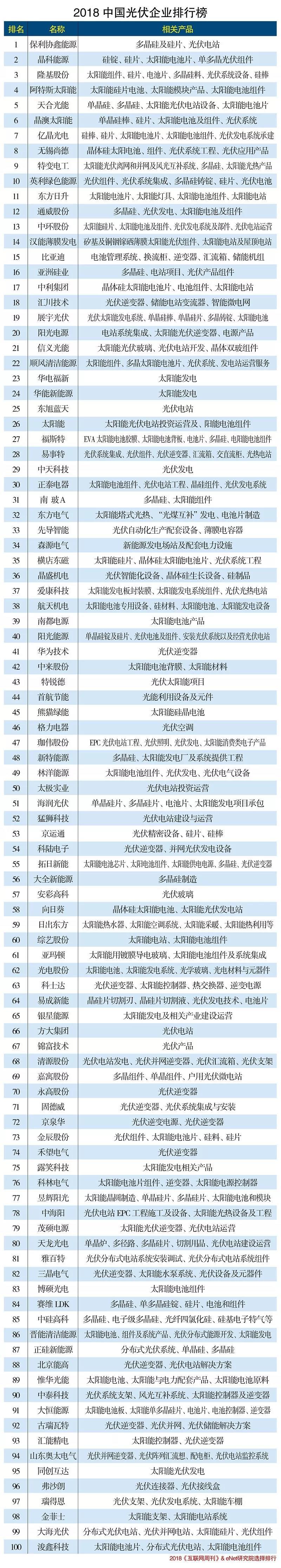 2018企业排名